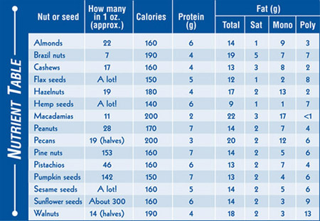 nuts_seeds_chart-sm